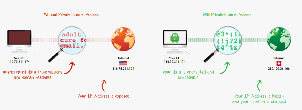 How does PIA VPN Works
